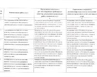 область оценки 1 - 2