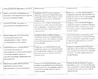 область оценки 2 - 4
